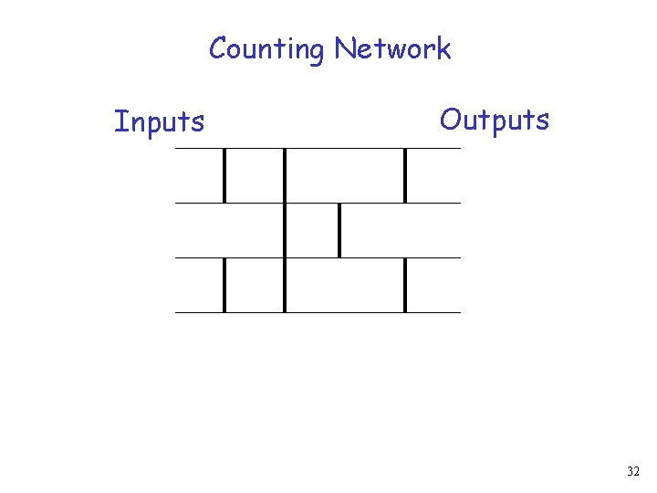 Counting Network Inputs Outputs 32