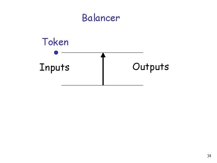 Balancer Token Inputs Outputs 34