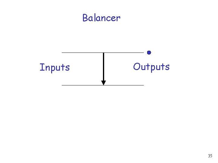 Balancer Inputs Outputs 35