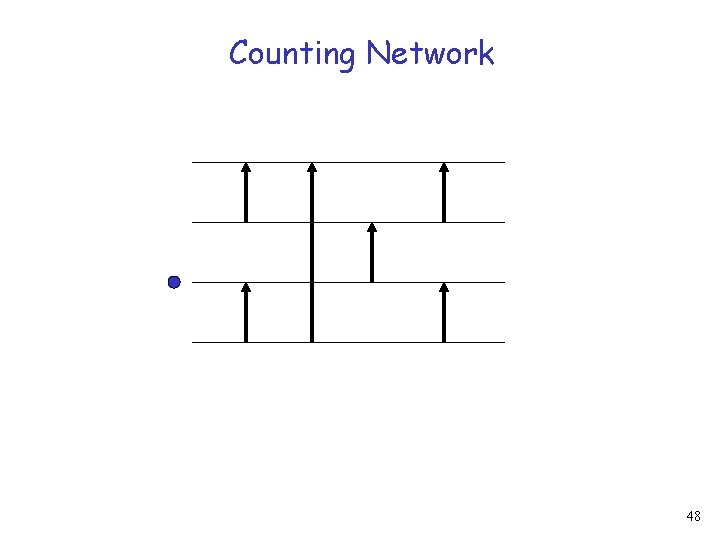 Counting Network 48