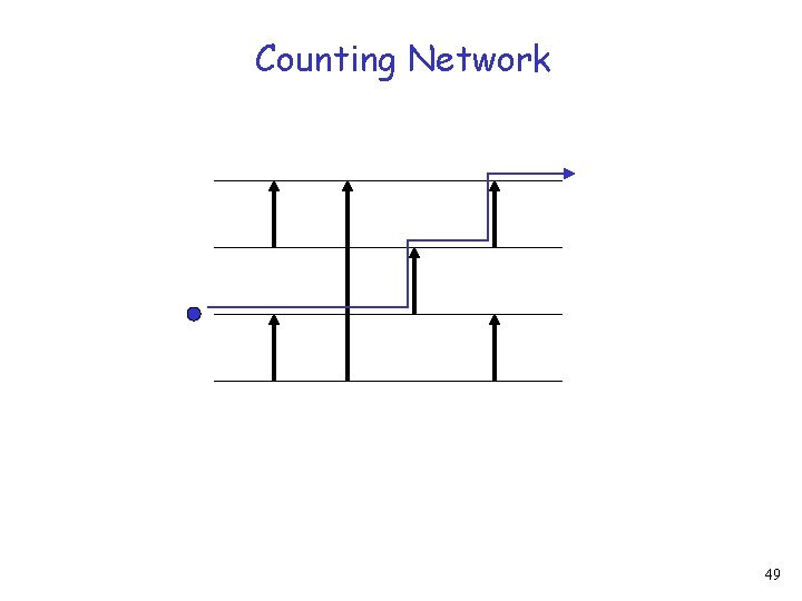 Counting Network 49