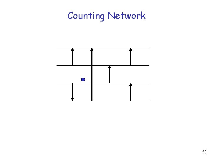 Counting Network 50