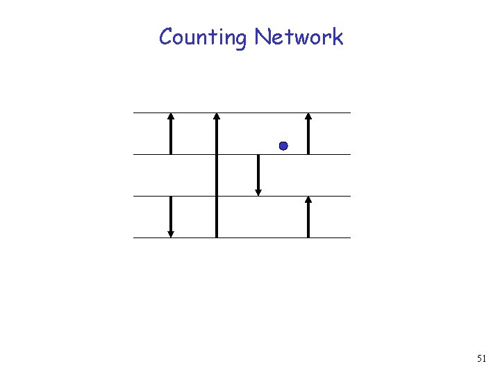 Counting Network 51