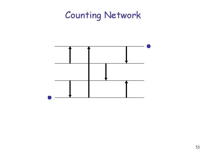 Counting Network 53
