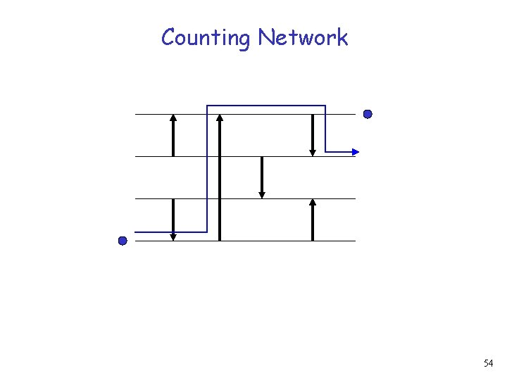 Counting Network 54
