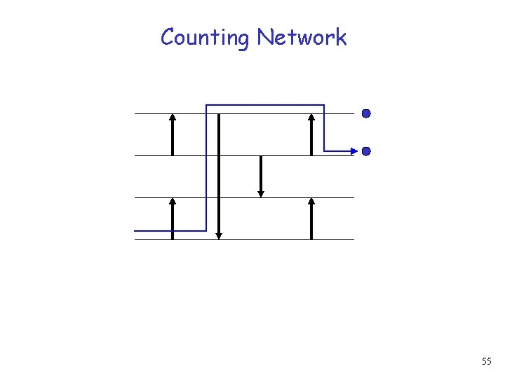 Counting Network 55