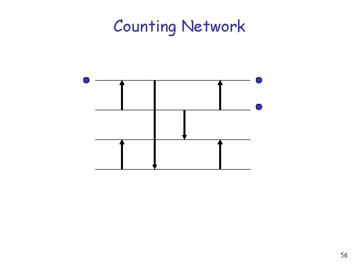 Counting Network 56