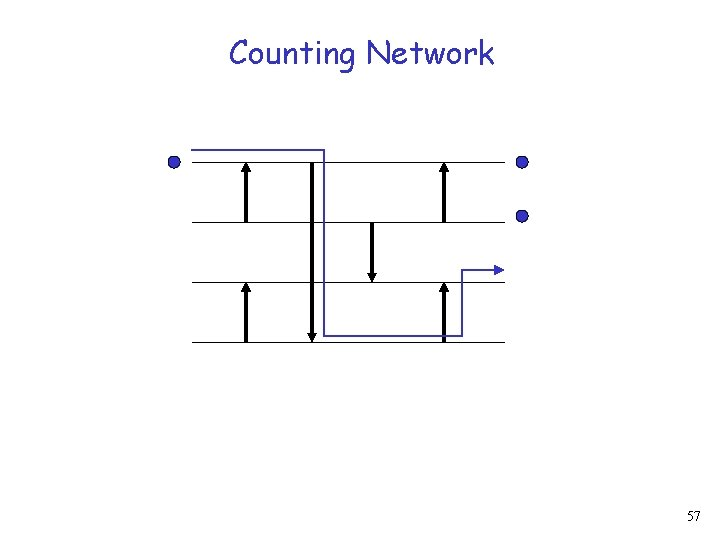 Counting Network 57