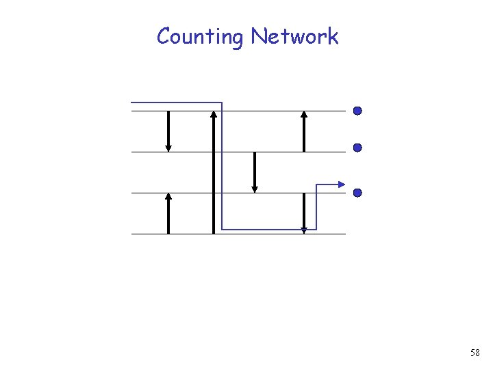 Counting Network 58