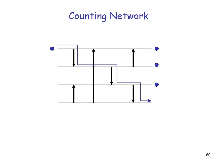 Counting Network 60