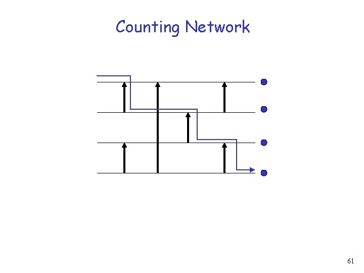 Counting Network 61
