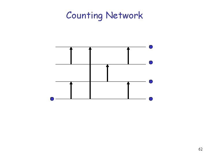 Counting Network 62