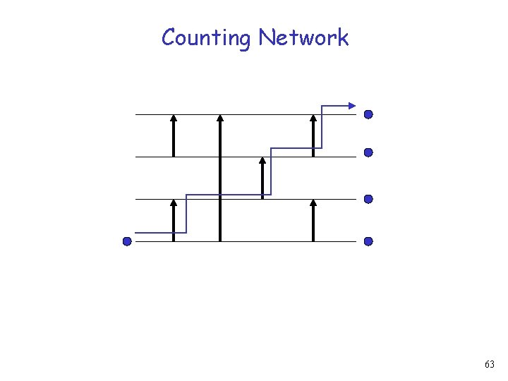 Counting Network 63
