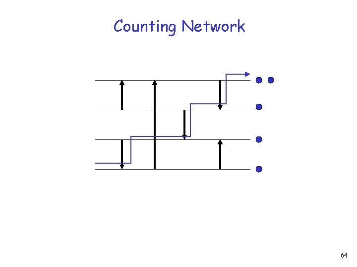 Counting Network 64