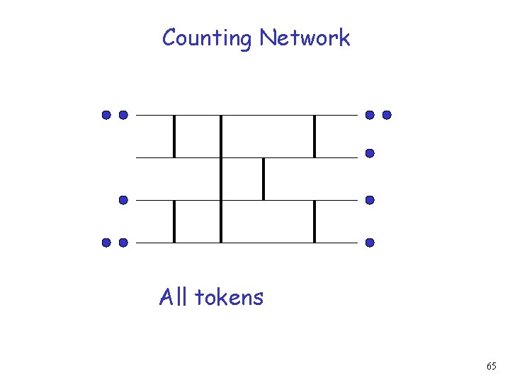 Counting Network All tokens 65