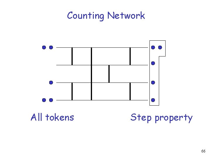 Counting Network All tokens Step property 66