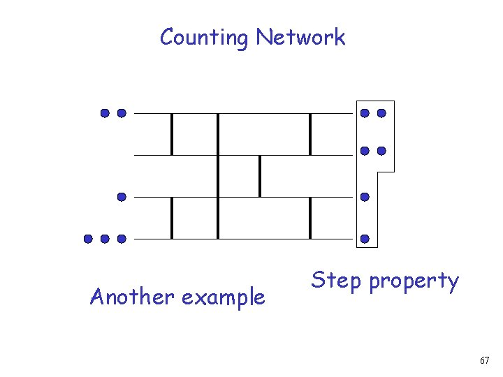 Counting Network Another example Step property 67