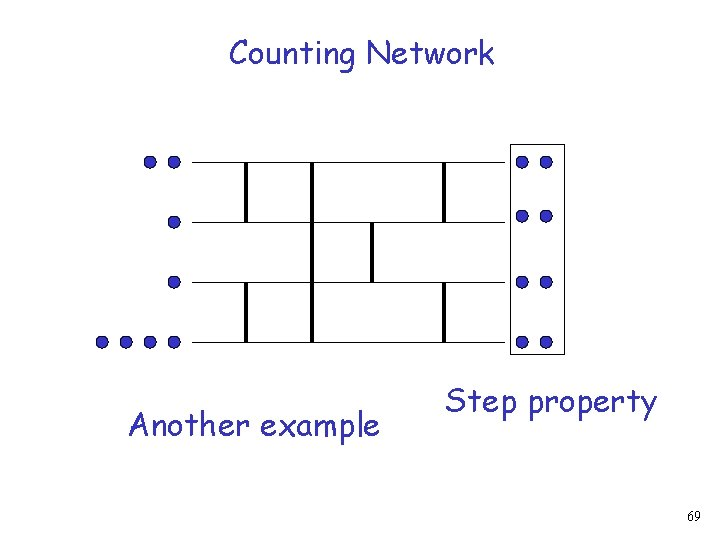 Counting Network Another example Step property 69