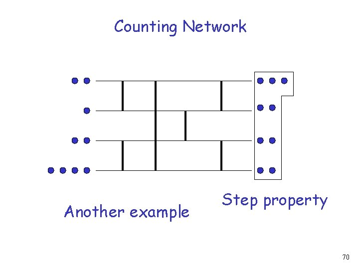 Counting Network Another example Step property 70