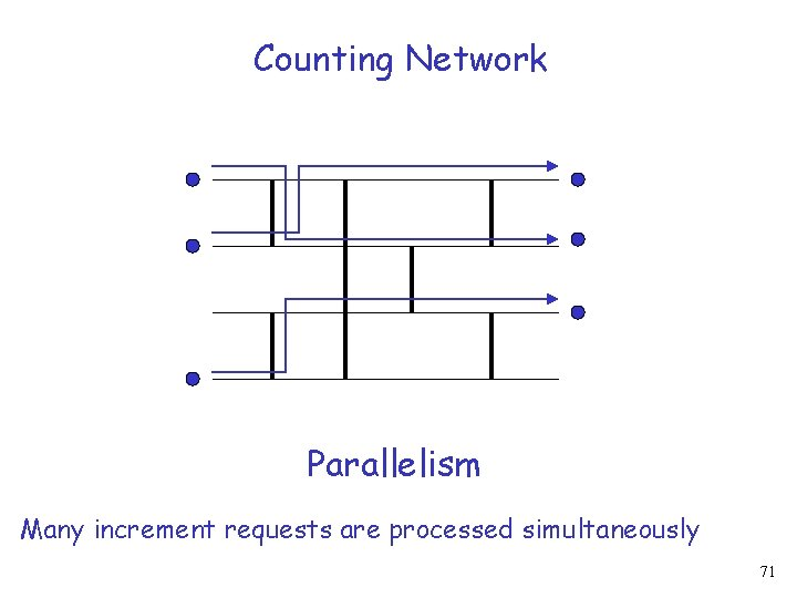 Counting Network Parallelism Many increment requests are processed simultaneously 71