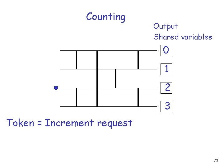 Counting Output Shared variables 0 1 2 3 Token = Increment request 72