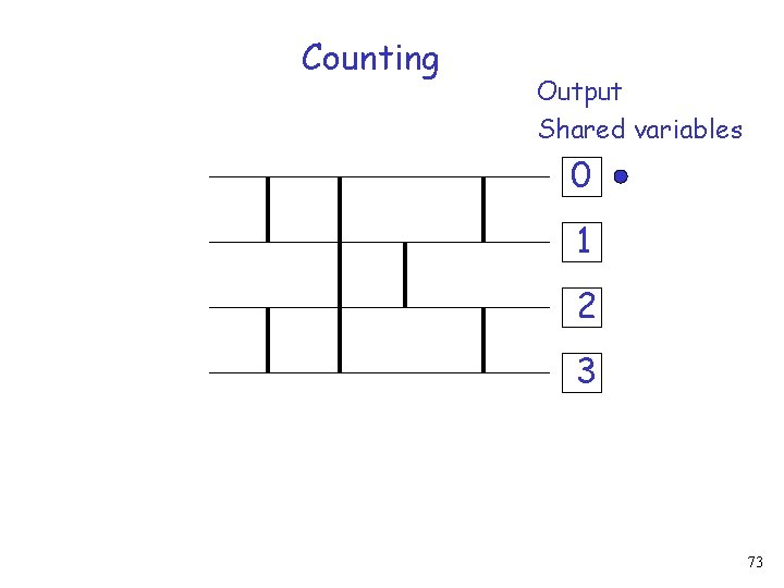 Counting Output Shared variables 0 1 2 3 73