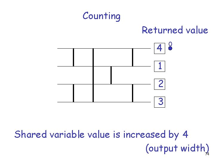 Counting Returned value 4 0 1 2 3 Shared variable value is increased by