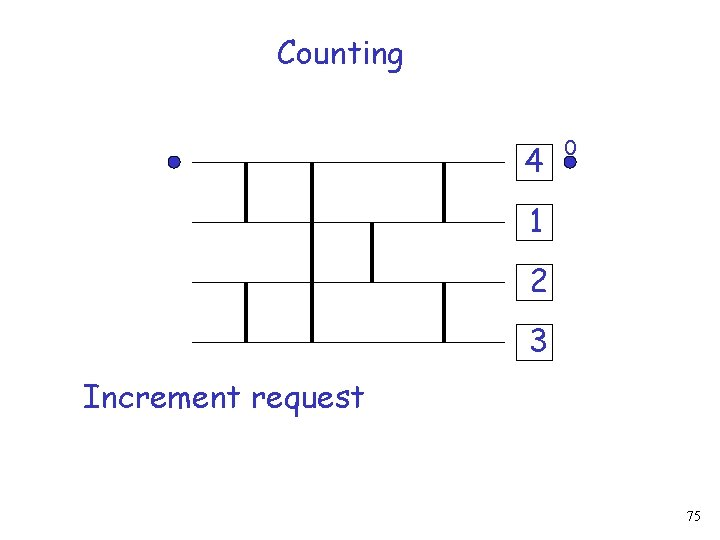 Counting 4 0 1 2 3 Increment request 75