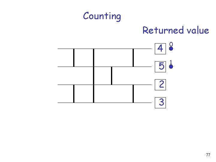 Counting Returned value 4 0 5 1 2 3 77