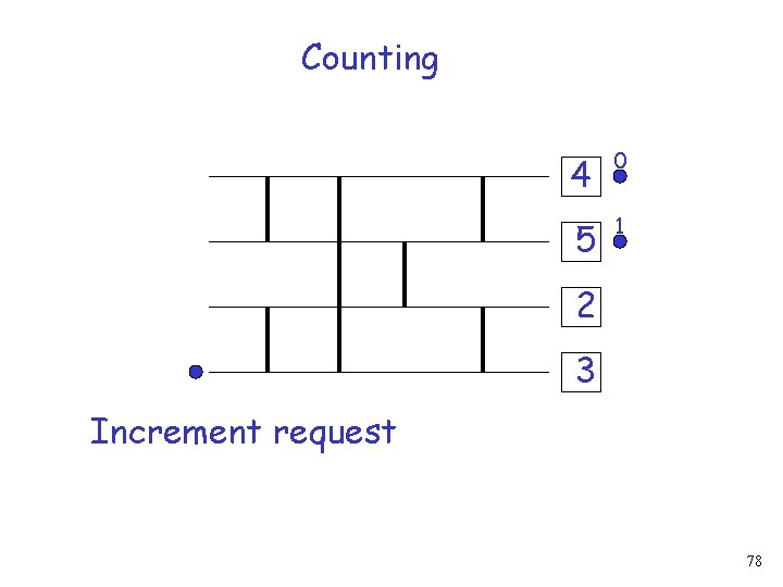 Counting 4 0 5 1 2 3 Increment request 78