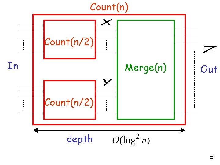 Count(n) Count(n/2) In Merge(n) Out Count(n/2) depth 88