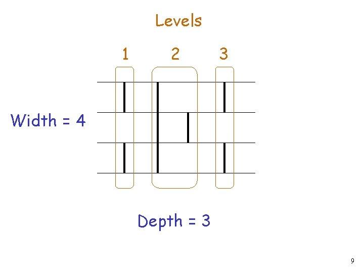Levels 1 2 3 Width = 4 Depth = 3 9