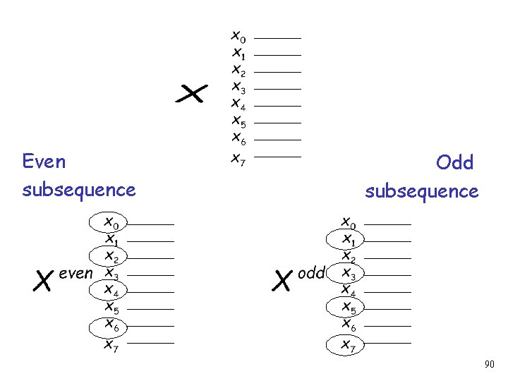 Even subsequence Odd subsequence 90