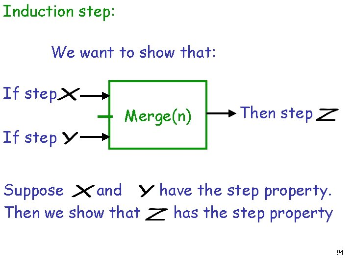 Induction step: We want to show that: If step Merge(n) Suppose and Then we