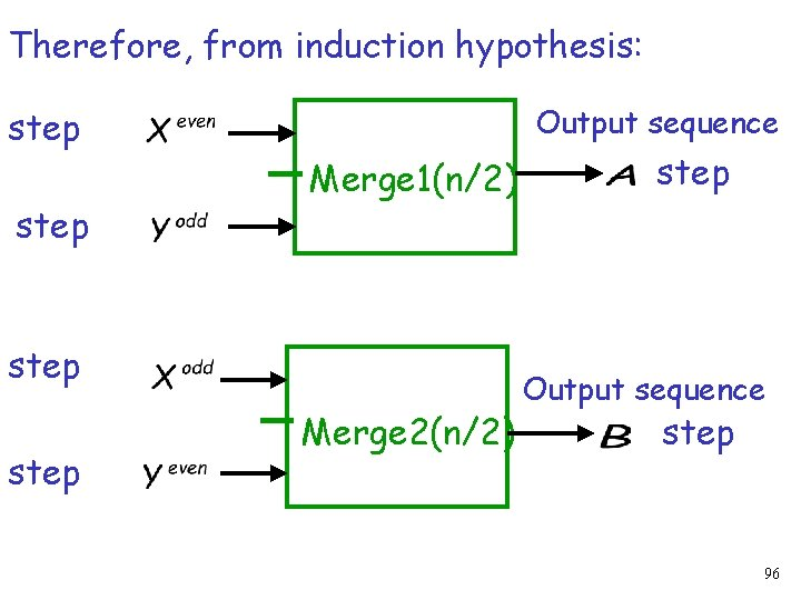 Therefore, from induction hypothesis: Output sequence step Merge 1(n/2) step Merge 2(n/2) step Output