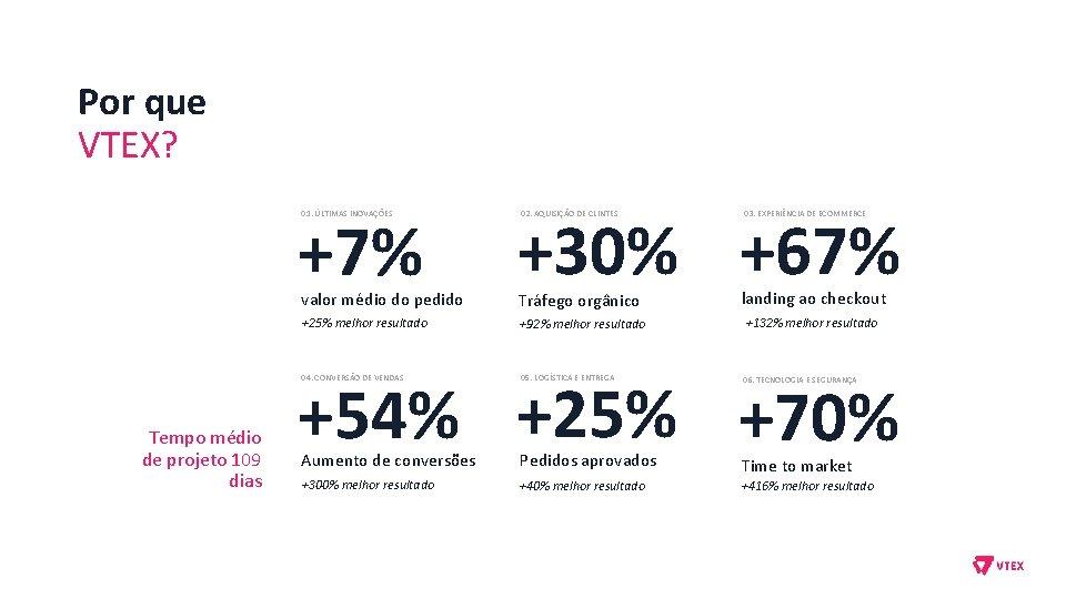 Por que VTEX? +7% 01. ÚLTIMAS INOVAÇÕES valor médio do pedido +25% melhor resultado