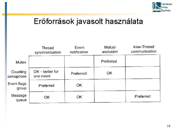 Széchenyi István Egyetem Erőforrások javasolt használata 16