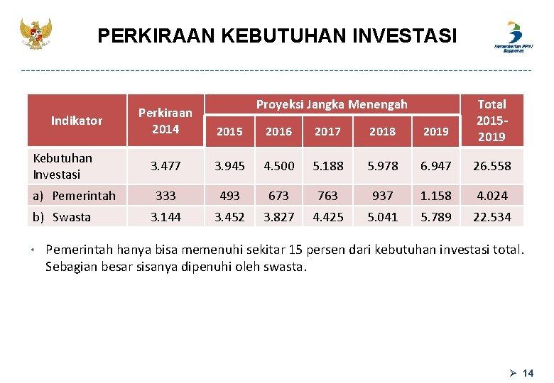PERKIRAAN KEBUTUHAN INVESTASI Indikator Kebutuhan Investasi a) Pemerintah b) Swasta • Perkiraan 2014 Proyeksi