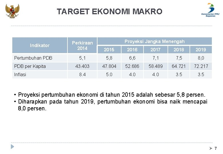 TARGET EKONOMI MAKRO Indikator Pertumbuhan PDB per Kapita Inflasi Proyeksi Jangka Menengah Perkiraan 2014
