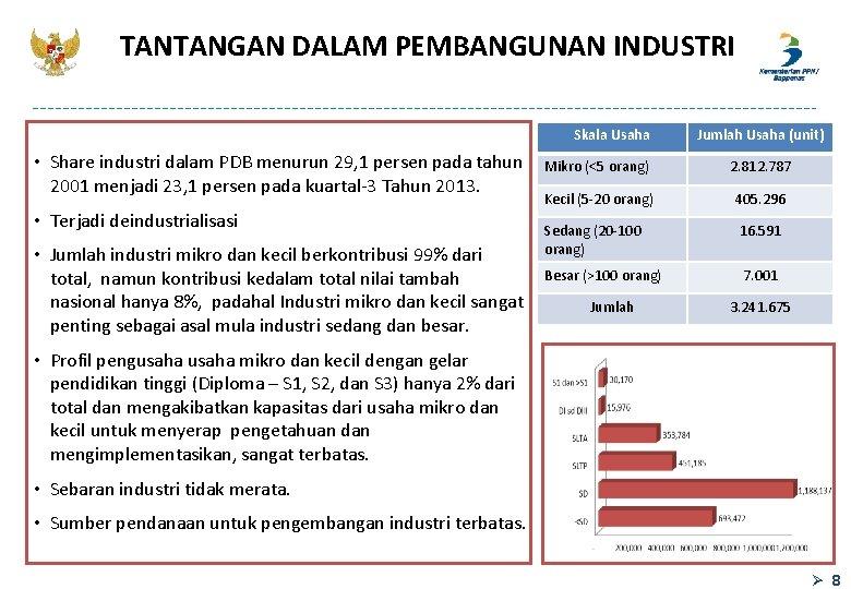TANTANGAN DALAM PEMBANGUNAN INDUSTRI Skala Usaha • Share industri dalam PDB menurun 29, 1