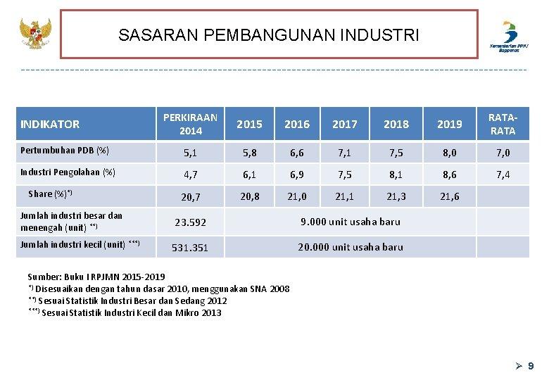 SASARAN PEMBANGUNAN INDUSTRI PERKIRAAN 2014 2015 2016 2017 2018 2019 RATA Pertumbuhan PDB (%)