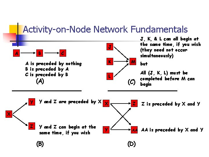Activity-on-Node Network Fundamentals A B J C K A is preceded by nothing B