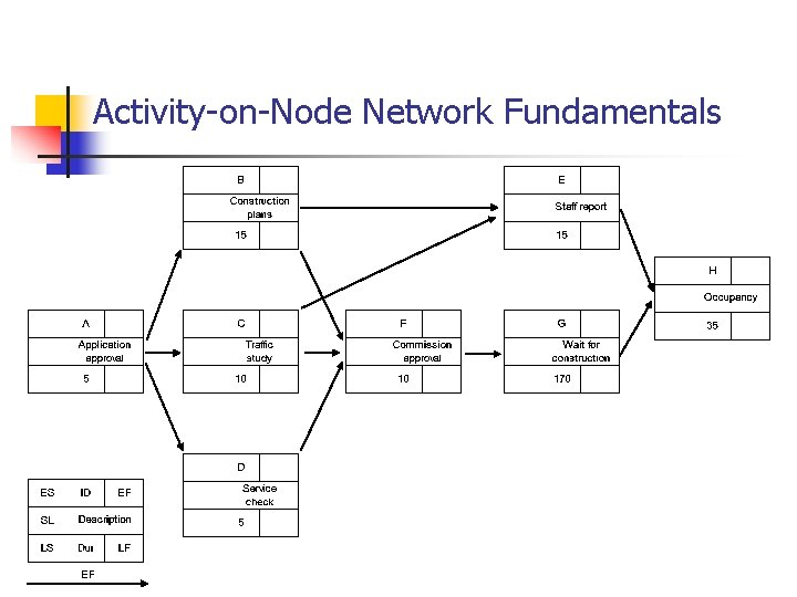 Activity-on-Node Network Fundamentals EF
