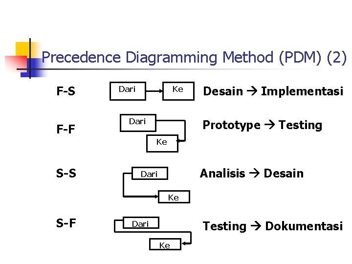 Precedence Diagramming Method (PDM) (2) F-S F-F Dari Ke Dari Desain Implementasi Prototype Testing