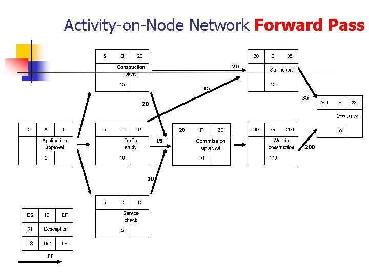 Activity-on-Node Network Forward Pass 20 15 35 20 15 10 EF 200