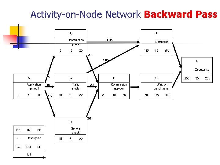 Activity-on-Node Network Backward Pass 185 20 185 5 10 20 15 20 LS
