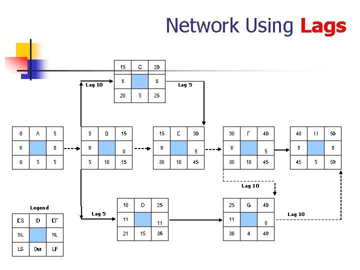 Network Using Lags Lag 10 Lag 5 Lag 10 Legend Lag 5 Lag 10
