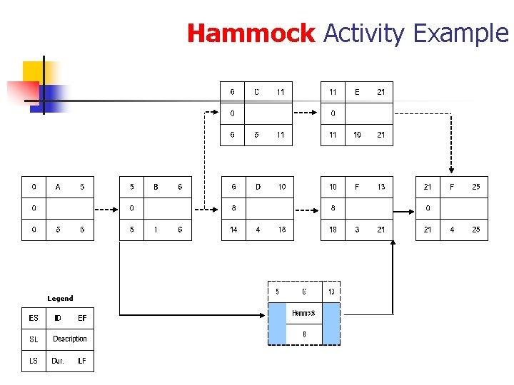 Hammock Activity Example Legend