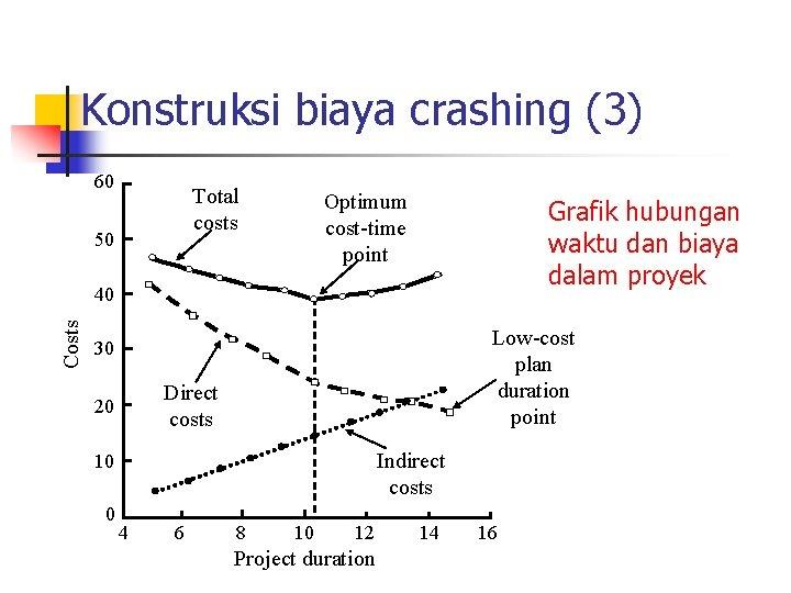 Konstruksi biaya crashing (3) 60 Total costs 50 Optimum cost-time point Grafik hubungan waktu