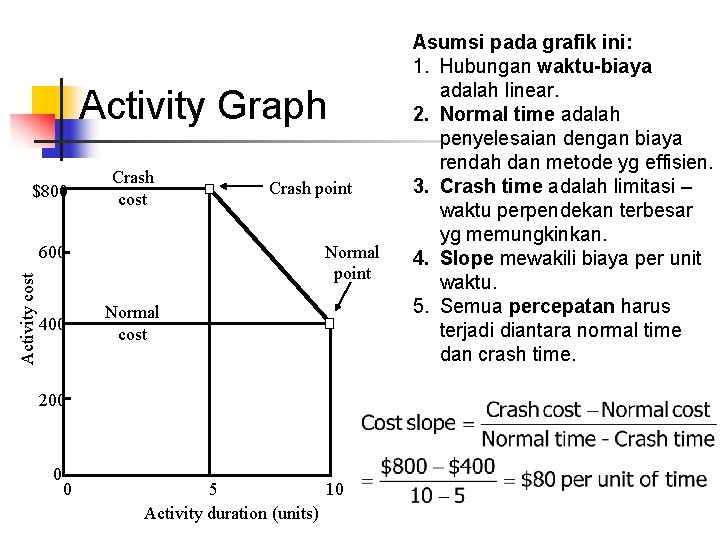 Activity Graph $800 Crash cost Normal point Activity cost 600 400 Crash point Normal